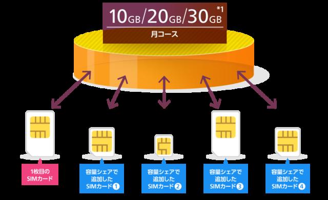 OCN モバイル ONE データシェア (3801)