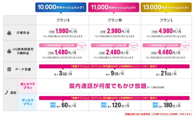 【UQモバイル】最大13,000円キャッシュバックキャンペーン (8314)