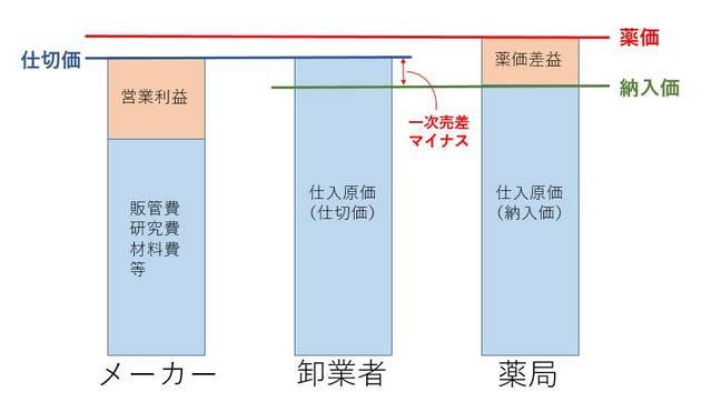 図1.メーカー、卸、薬局の利益構造