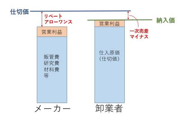 図2.リベート・アローワンスを考慮した収益構造