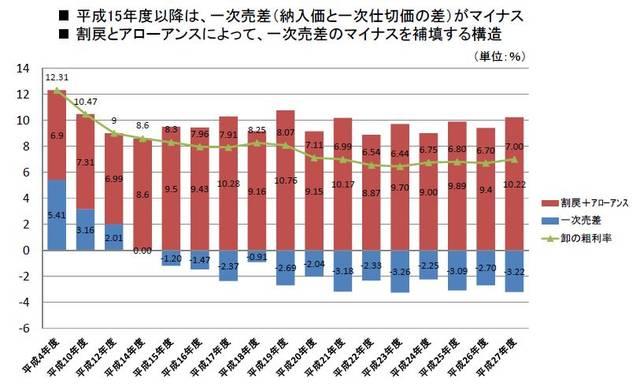 図3.リベート・アローワンス、一次売差、卸の粗利率の関係性