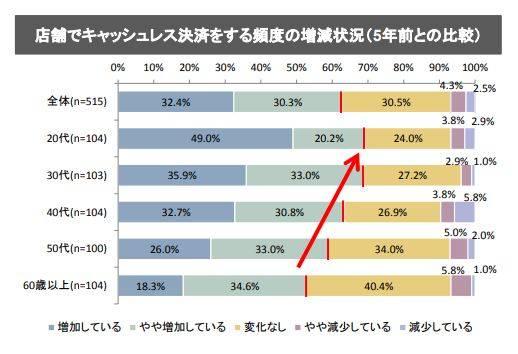 図2.店舗でキャッシュレス決済をする頻度の増減状況(5年前との比較)