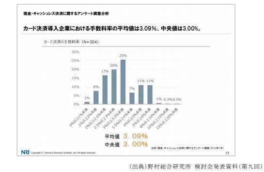 図4.カード支払導入企業における手数料率の分布