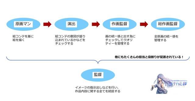 監督・作画監督・総作画監督のポジションイメージ図
