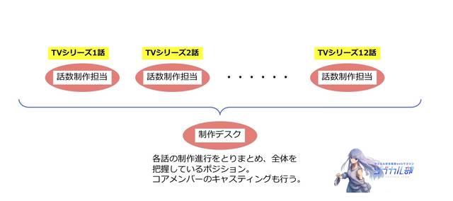 制作デスクポジションイメージ図