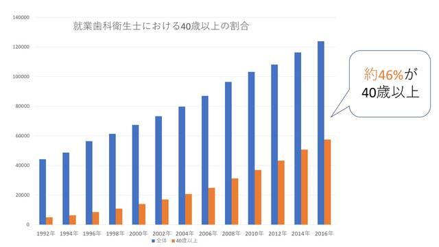 厚生労働省平成28年衛生行政報告例の概況 (558)
