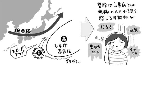 【からだにいい天気】台風シーズンには 体調の備えも万全に