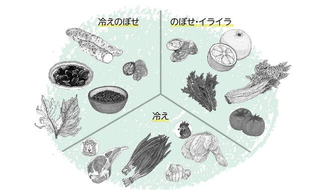 いつもの食材で、薬膳生活|「冷え」や「ほてり 」を整える食事
