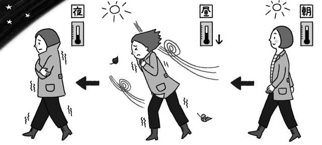 【からだにいい天気】秋から冬へと移る今は気温差に注意!