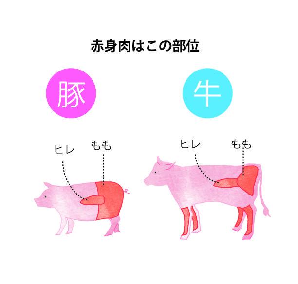 超肉食ダイエット