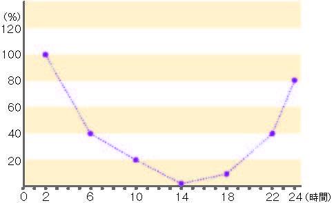 脂肪代謝の時間推移 (BMAL1の日周変化)