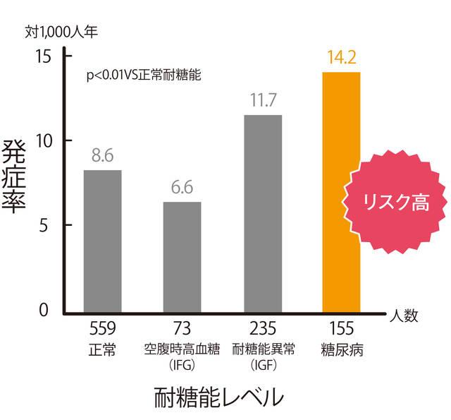 出典:久山町研究、1988~2003年 (12273)