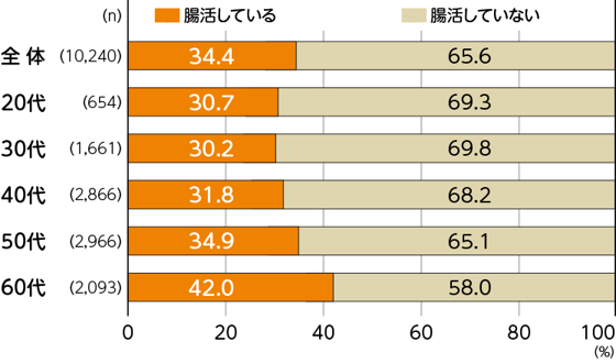 株式会社ネオマーケティング「健康と腸活」(全国20 ~60代の男女、N=1,000)をテーマにした調査より