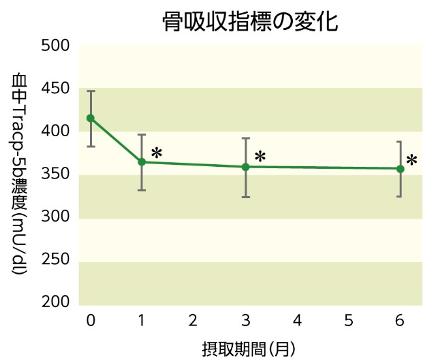 出典:The Effect of Calcium-Fortified Lemon Drink on Bone Density and Bone Metabolism in Postmenopausal Women. IMJ 2017 ; 24(3) : 279-283 (24195)