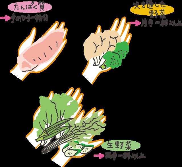 【ルール1】糖質を抑えて肉・魚・野菜はたっぷり