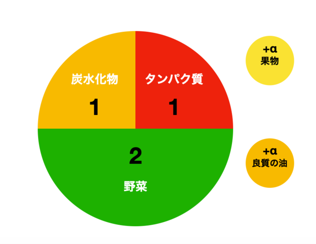 食事の比率は「炭水化物:タンパク質:野菜=1:1:2+α」が黄金バランス