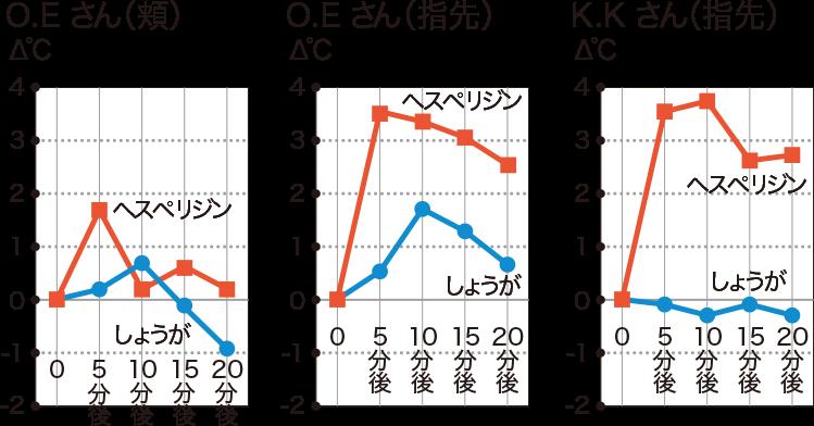 ヘスペリジン摂取後の温度変化グラフ