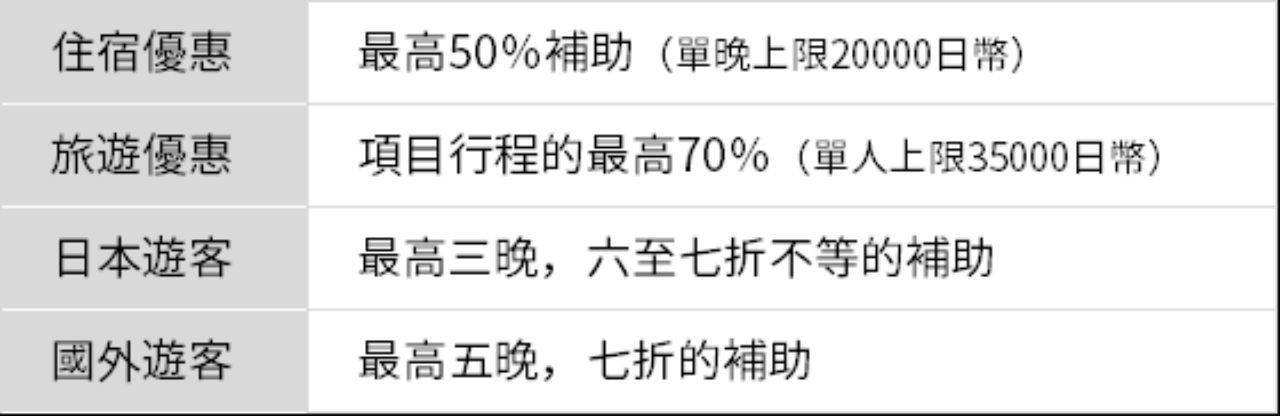 優惠對象含中國.韓國等海外旅行社所販賣的旅遊行程