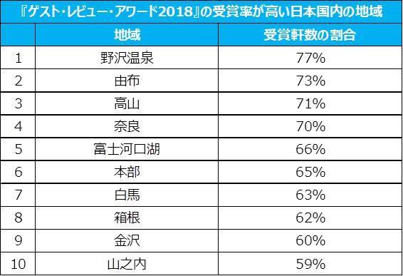 ▲「2018 年住客評分卓越獎」日本國內得獎數排名