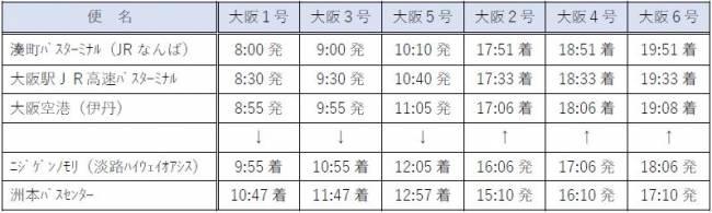 KAKEHASHI NARUTO大阪號(往返大阪區域:由西日本JR巴士營運) 時刻表