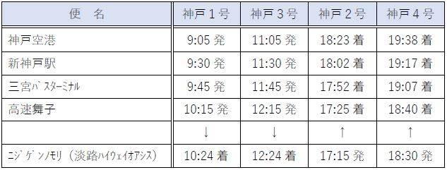 KAKEHASHI NARUTO神戶號(往返神戶區域:由本四海峽巴士營運) 時刻表