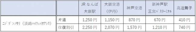 KAKEHASHI NARUTO號價格表