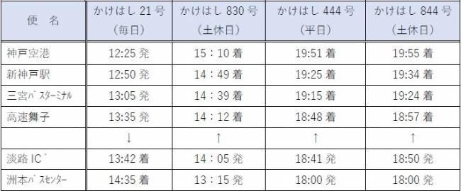往返神戶機場 時刻表