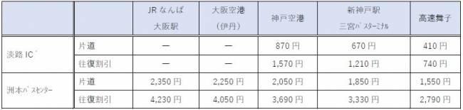 大阪機場・神戶機場~洲本(洲本巴士中心)價格表