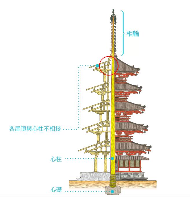 五重塔中心的「心柱」。