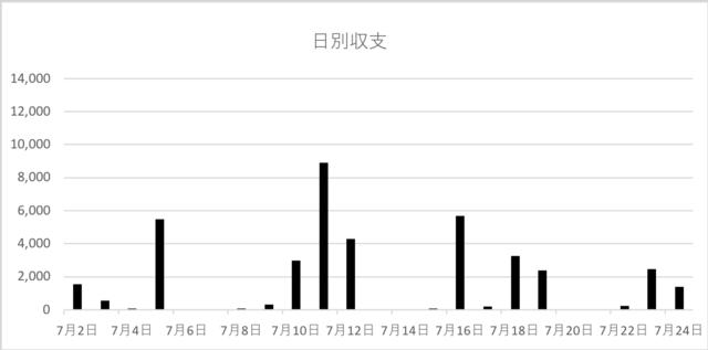 2019年7月 日別収支