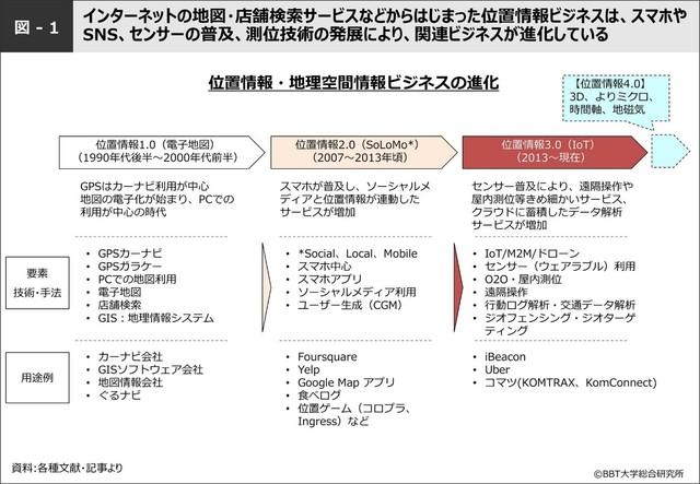 図-1:位置情報・地理空間情報ビジネスの進化