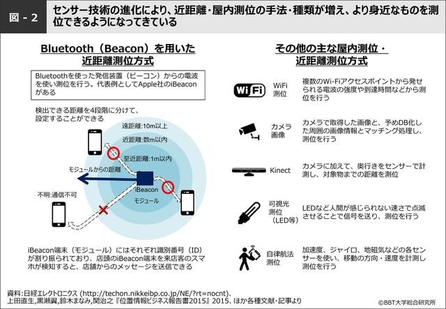 図-2:Bluetooth(Beacon)を用いた近距...