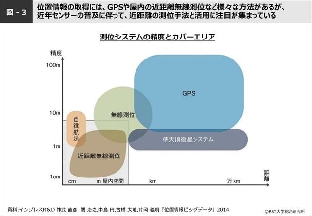 図-3:測位システムの精度とカバーエリア