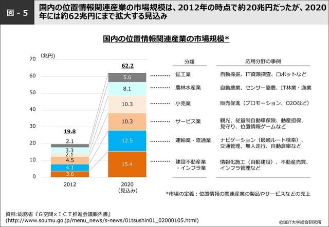 図-5:国内の位置情報関連産業の市場規模