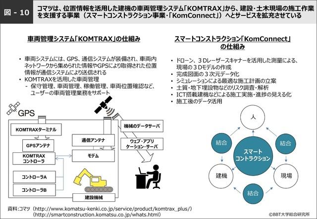 図-10 コマツの位置情報システム