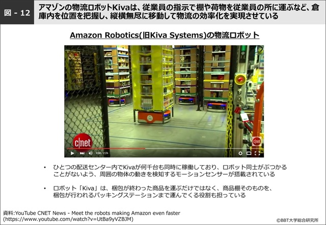 図-12 Amazonの物流ロボット