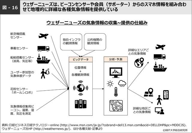 図-16 ウェザーニューズの情報収集の仕組み