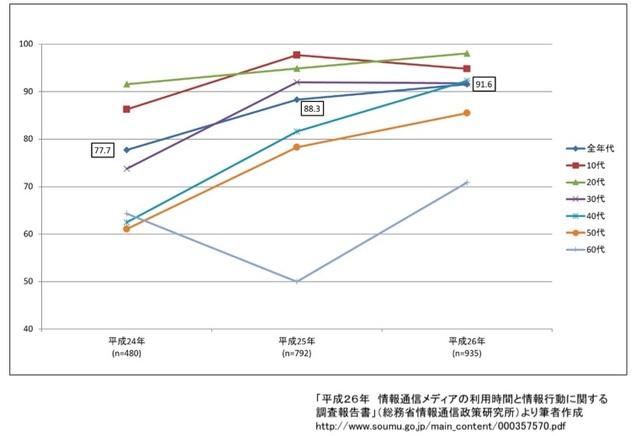 【図2】スマートフォン利用者に占めるソーシャルメディア...
