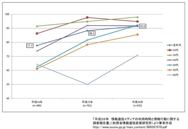 【図1】主な情報通信端末の世帯保有率の推移(%)