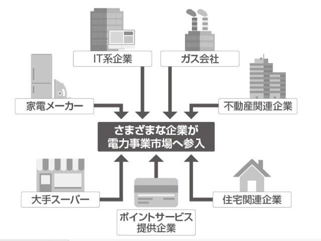 電力自由化のメリット②「ビジネスチャンス」の広がり