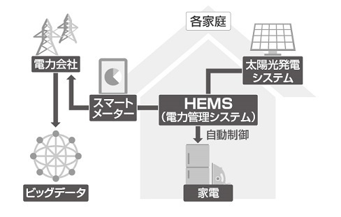 スマートメーターとHEMS