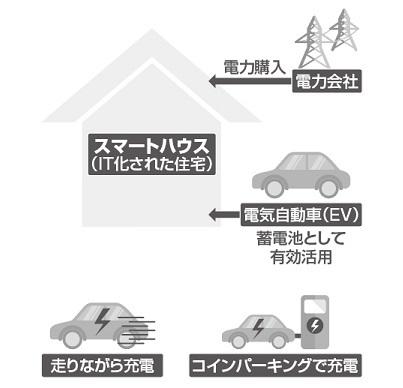 電気自動車が重要なアイテムに