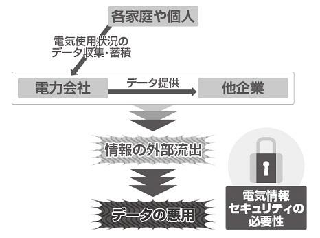 電力自由化と「情報セキュリティ」の関係