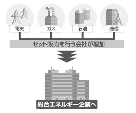 総合エネルギー企業の出現