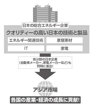 日本の総合エネルギー企業の海外進出