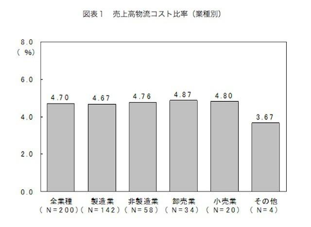 出典:日本ロジスティクスシステム協会 2014年度物流コスト調査結果 (2457)