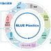 旭化成、プラスチック資源循環プロジェクト「BLUE Plastics」を日本IBMと開始