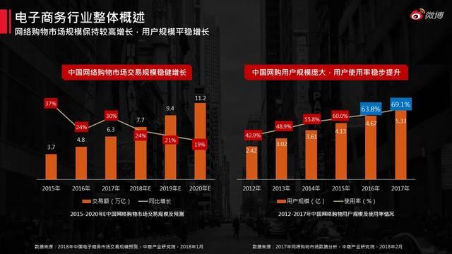 左が流通総額の推移、右がユーザー数の推移を表している。