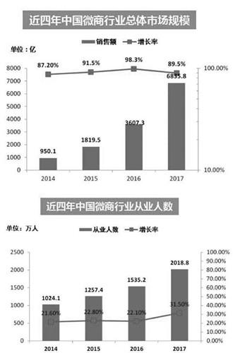 2014~2017年 中国微商業界の市場規模と就業人口