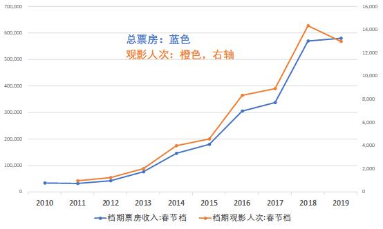 毎年の春節の映画興行収入と鑑賞者の数の推移を示したグラ...